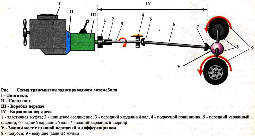 transmissiy-zadniy-privod